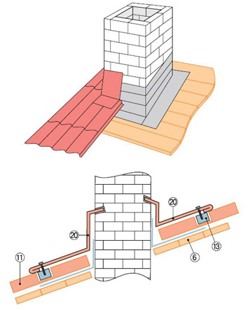 герметизация дымохода битумной лентой