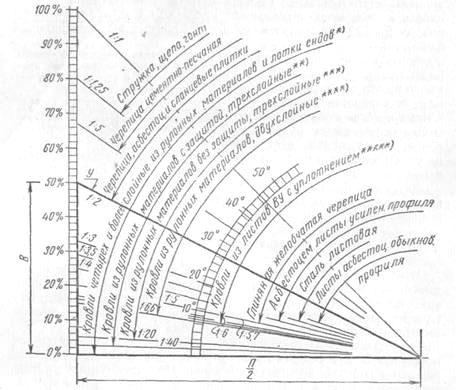 герметизация горизонтальных крыш