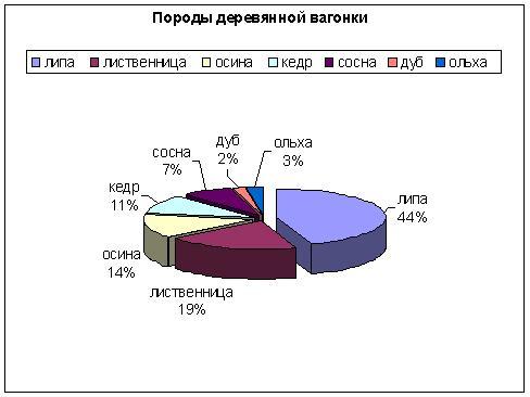 Популярность породы вагонки