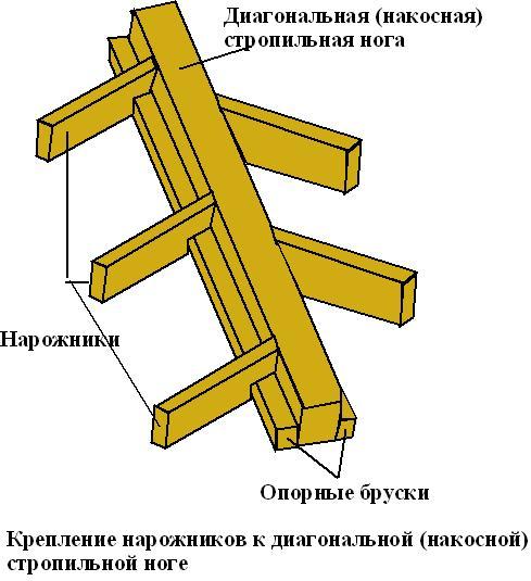 Крепление нарожников к диагональной стропильной ноге