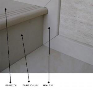 отделка лестницы керамогранитом