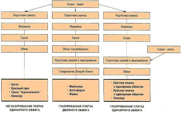 керамогранит россия