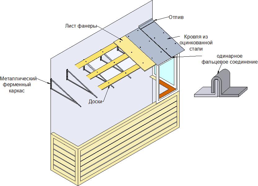 остекление балкона как правильно выбрать