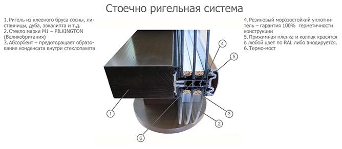 остекление фасадов алюминиевые стеклянные фасады
