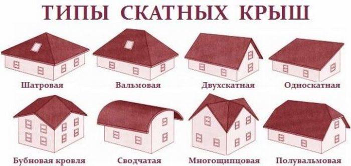 типы крыш для дома