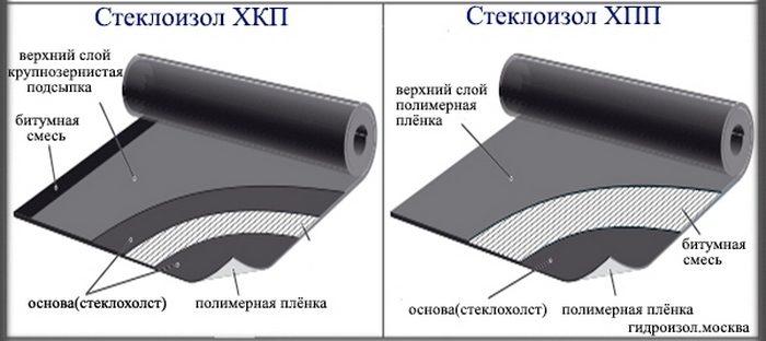 характеристики стеклоизола