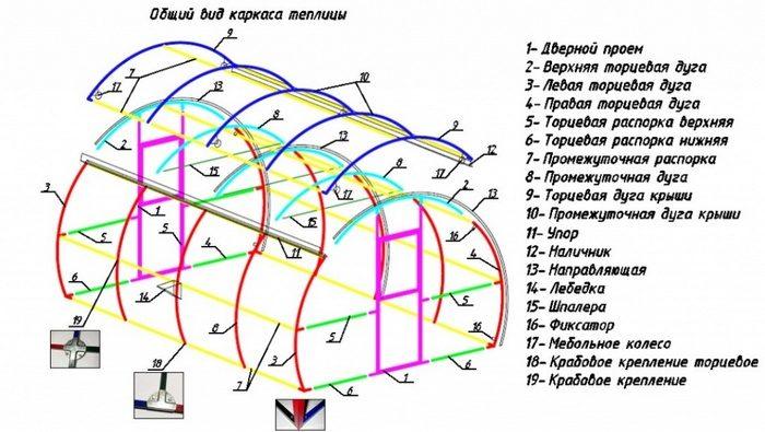 конструкция теплици Кормилица