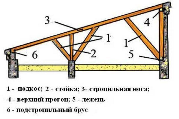 стропильная система для сарая
