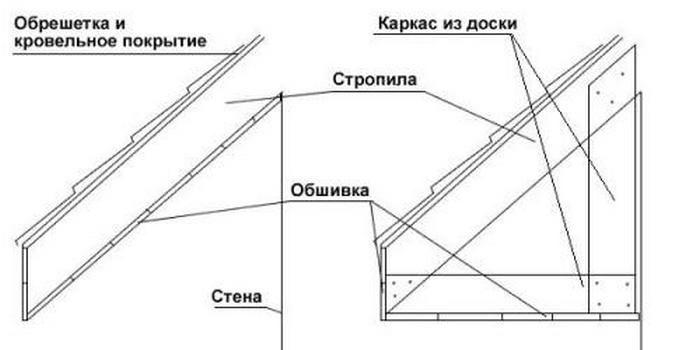 стропильная система для подшивки