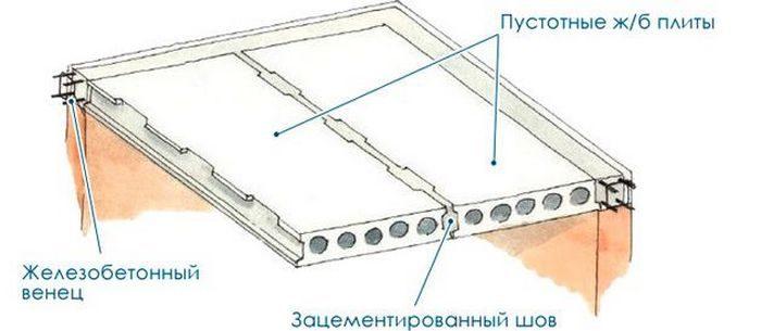 бетонные плиты для погреба