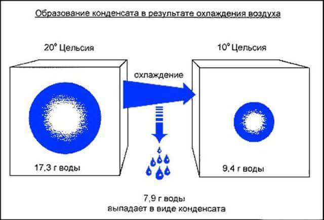 механизм образования конденсата