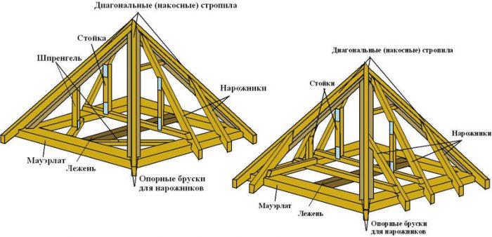 схема устройства стропил шатровой конструкции