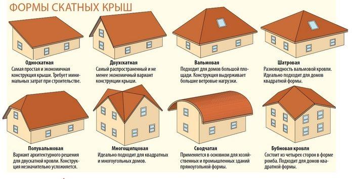 схемы крыш разных типов