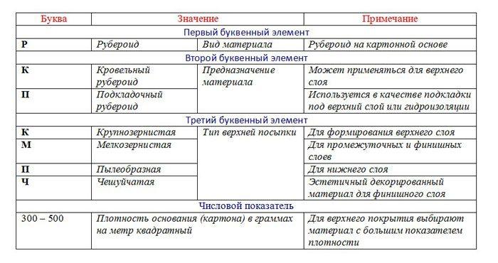 маркировка и расшифровка рубероида