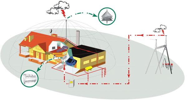 устройство и принцип работы молниезащиты