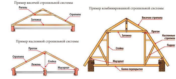 конструктивные части системы