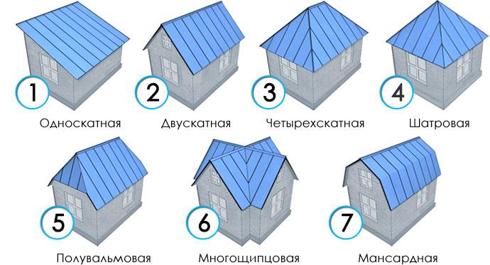 виды крыш и их выбор