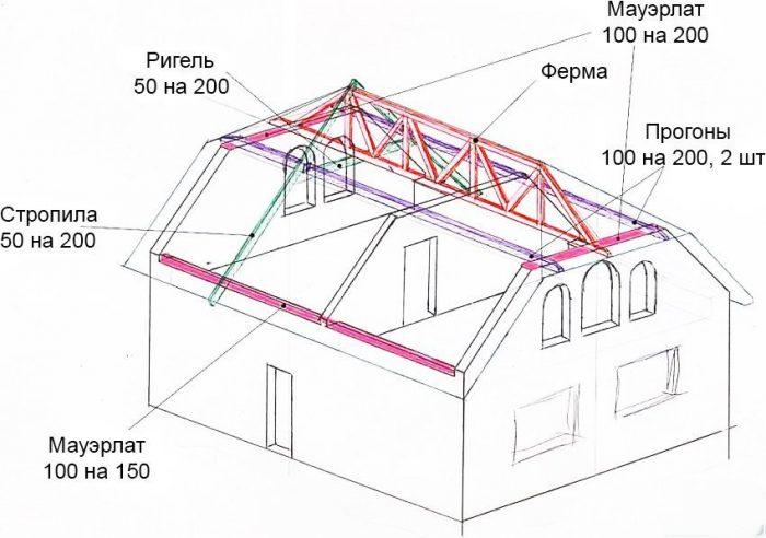 конструкция полувальмовых крыш