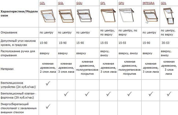 характеристики моделей мансардных окон