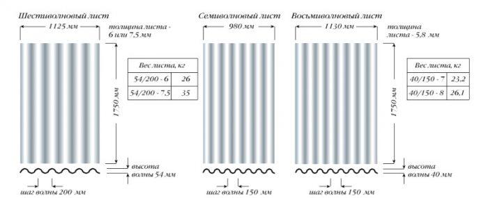 параметры шифера