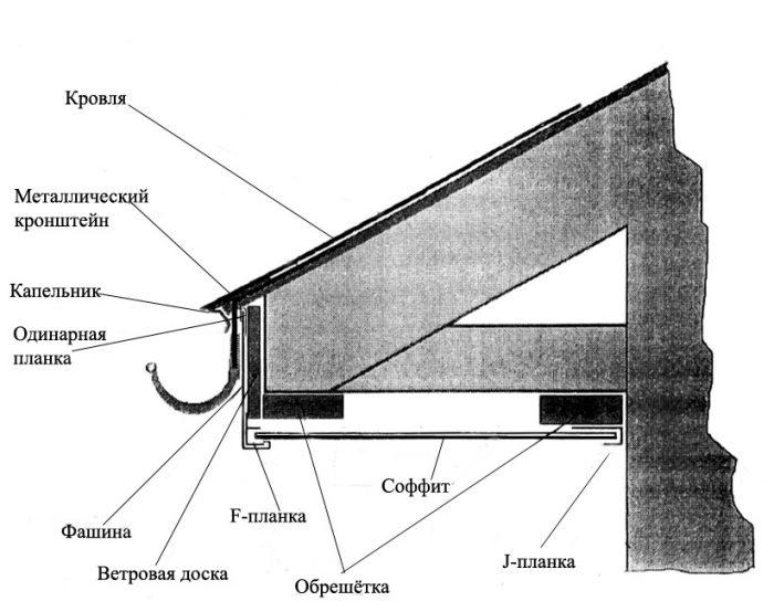 устройство карниза