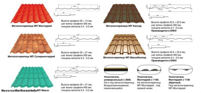 параметры и габариты металлочерепицы для кровли