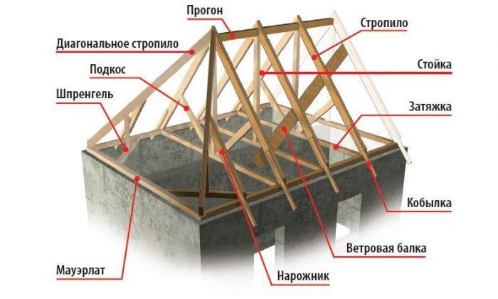 составляющие элементы четырехскатной крыши