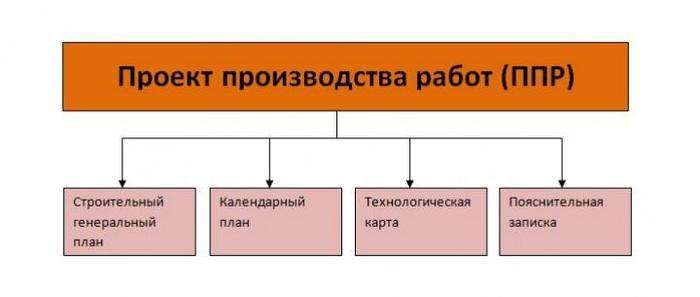 содержание и состав проекта