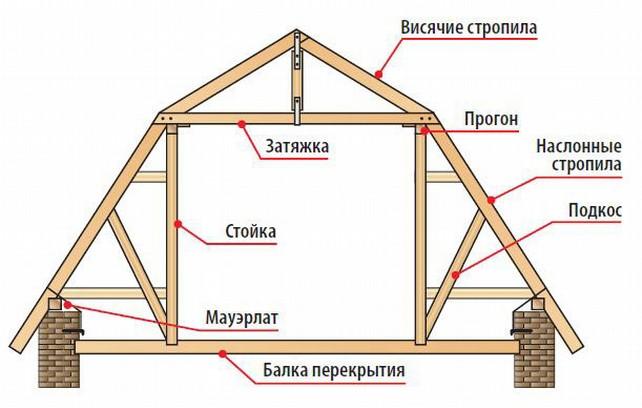 основные узлы мансардной стропильной системы