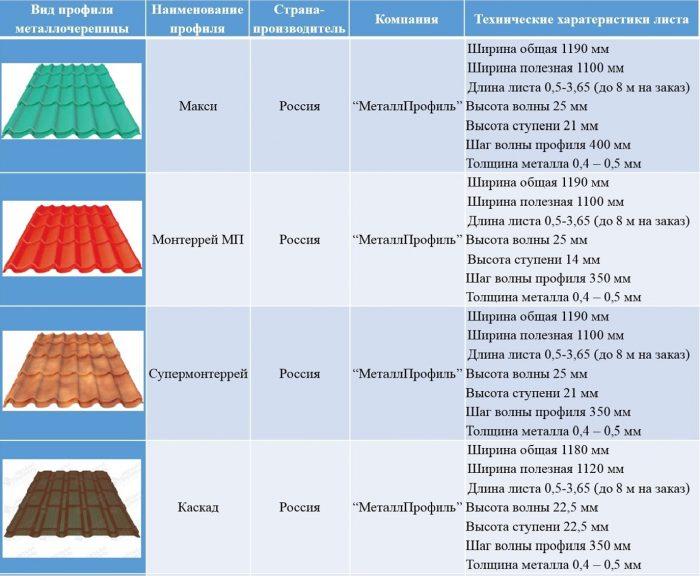 полная и полезная площадь листов металлочерепицы