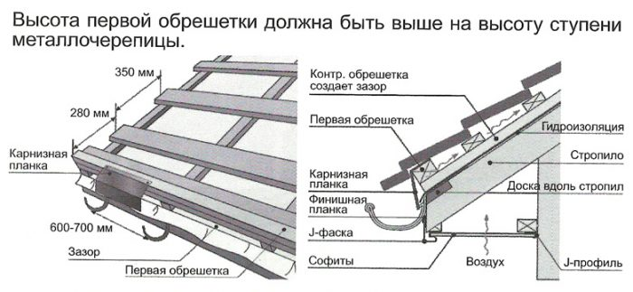 правила выполнения конструкции
