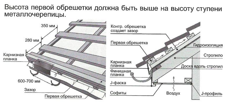 устройство обрешетки под металлочерепицу пошаговая