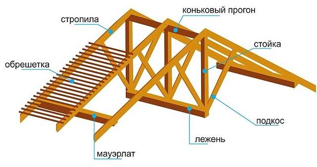элементы каркаса треугольной крыши