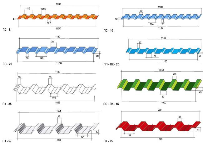 геометрические размеры профнастила
