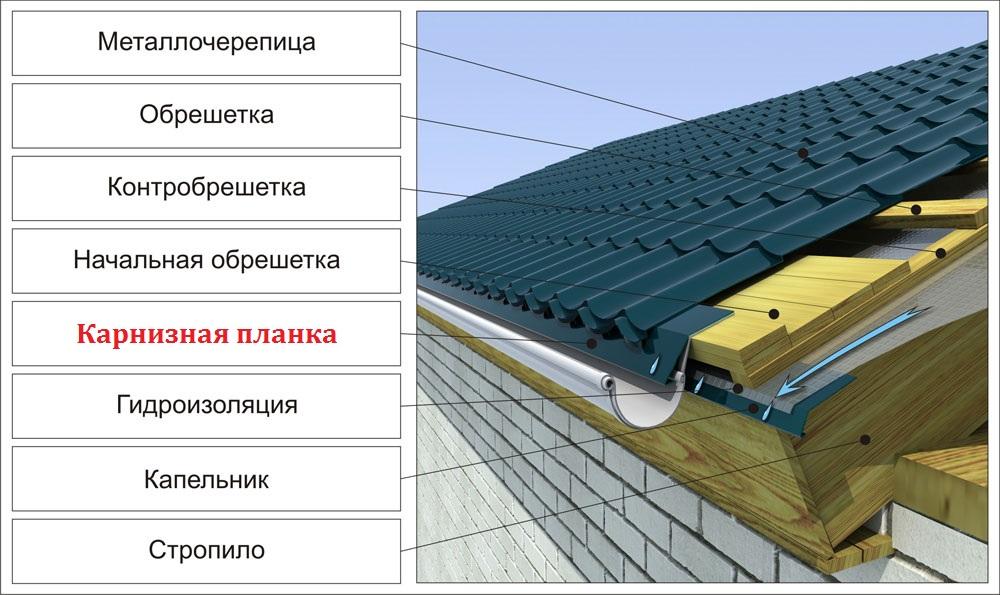 карнизная планка для крыши из металлочерепицы