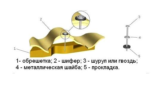 Гидроизоляция нанесение валиком