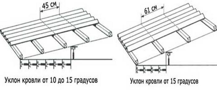 обрешетка относительно угла крыши