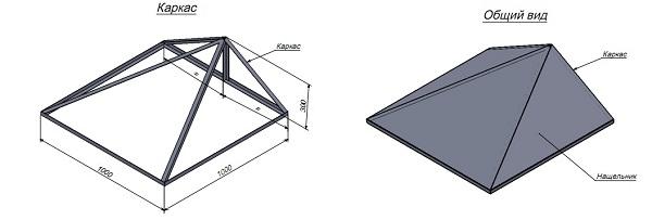 расчеты трехскатной крыши