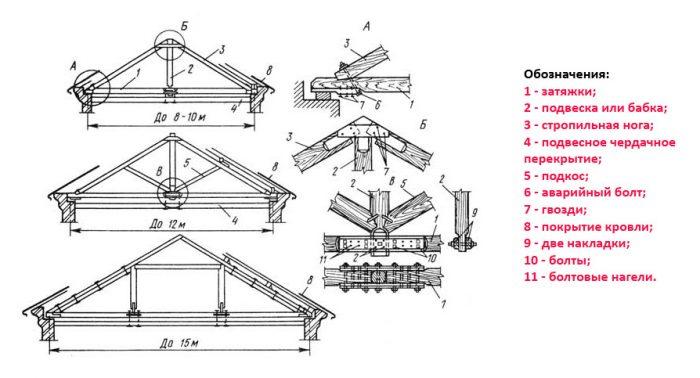 схема сборки стропильной системы для мансарды