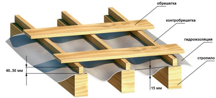 устройство обрешётки и гидроизоляции крыши