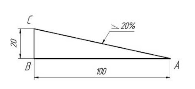 расчет угла уклона плоской крыши