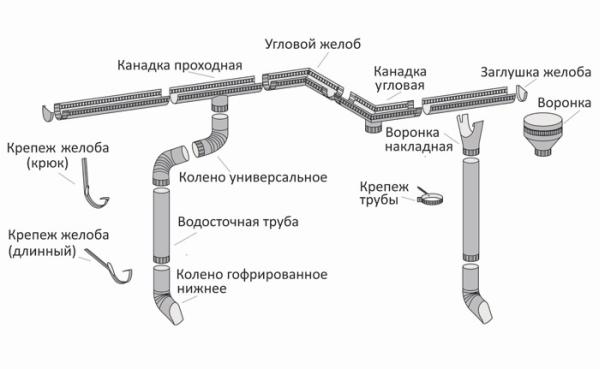 устройство водостока