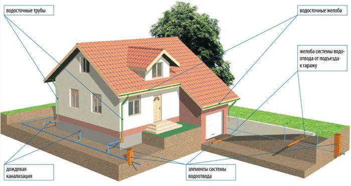 устройство стандартной системы водоотведения