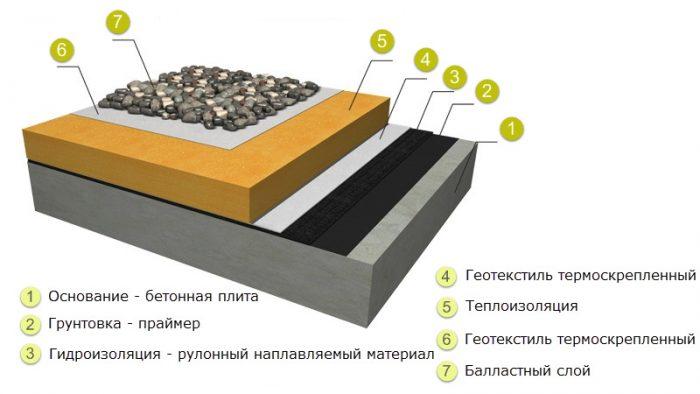 нюансы утепления плоской крыши