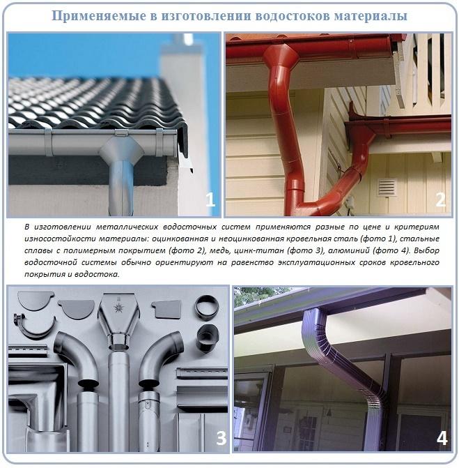 классификация водостоков по материалу изготовления