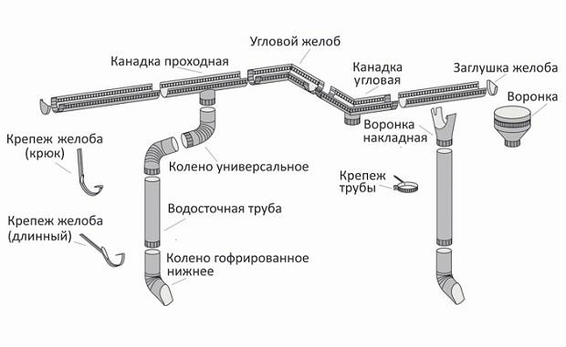 элементы системы водоотведения