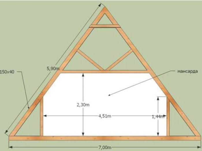 плюсы и минусы двускатной крыши