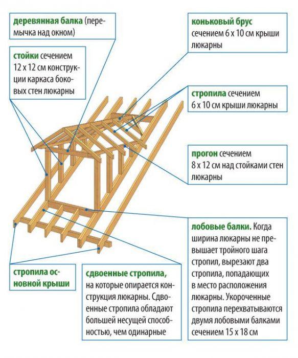технология сборки крыши