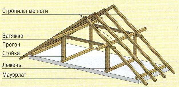 двускатная крыша и ее основные элементы