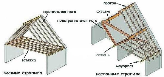 схемы стропильной системы в доме